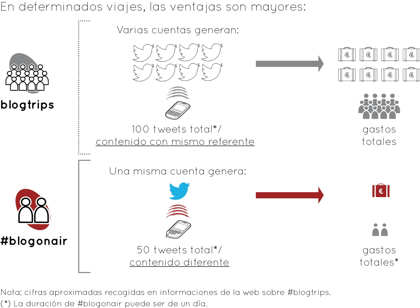 #blogonair