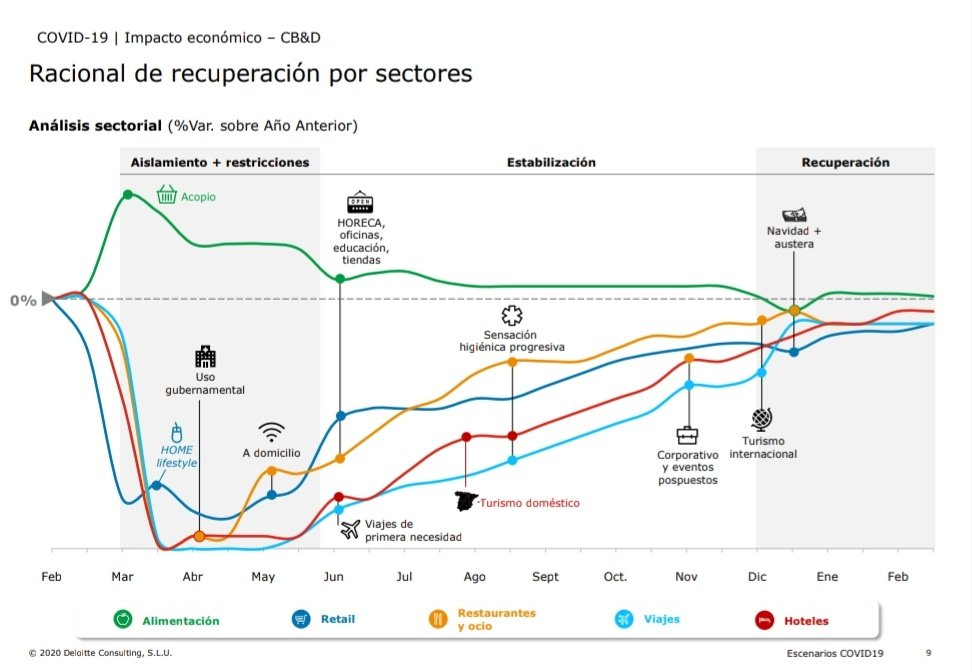 gráfico recuperación economía covid