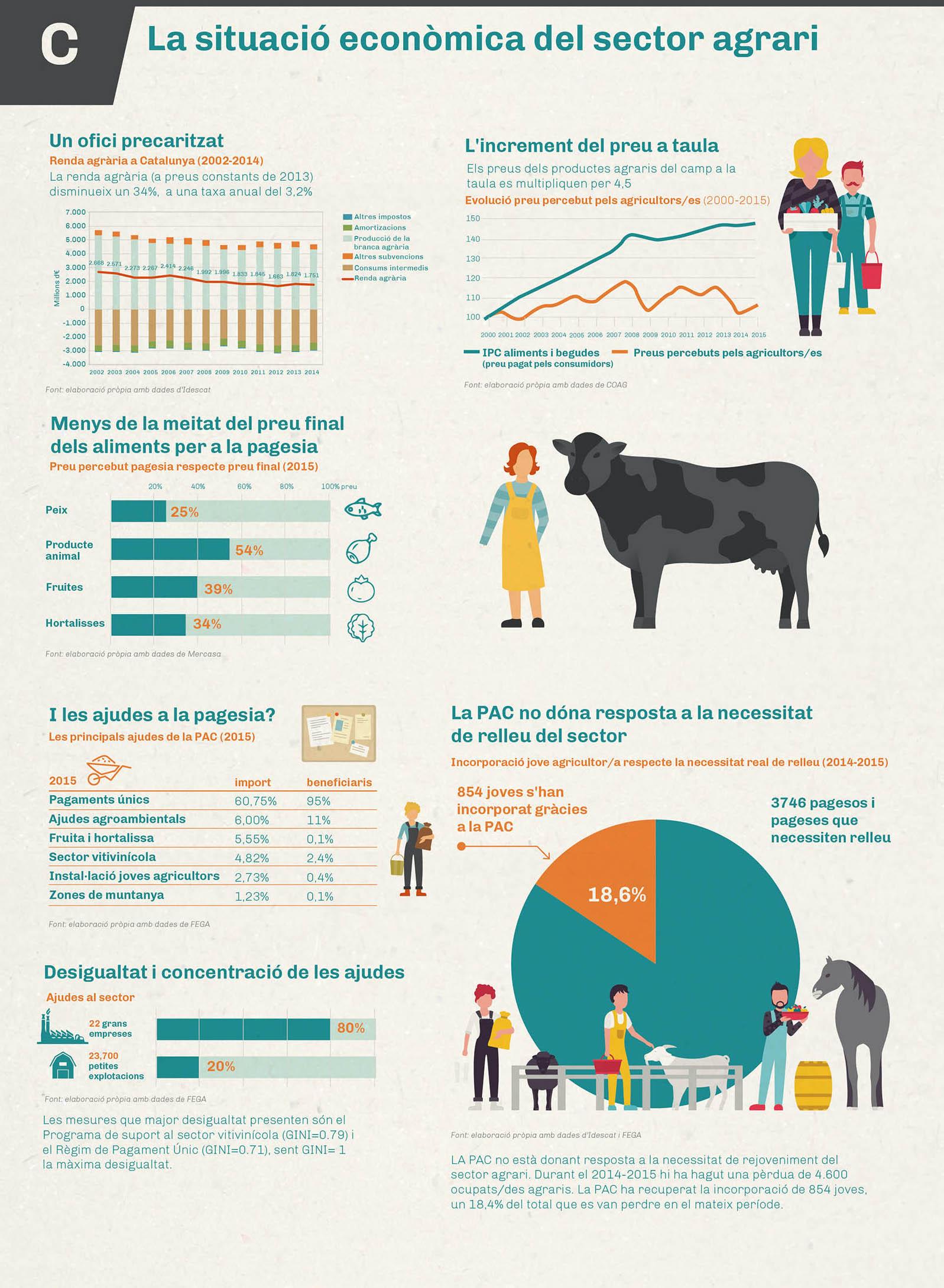 Infografía Agroecología